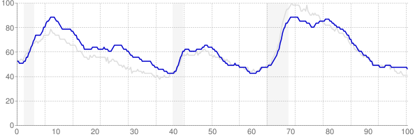 New York monthly unemployment rate chart from 1990 to February 2018